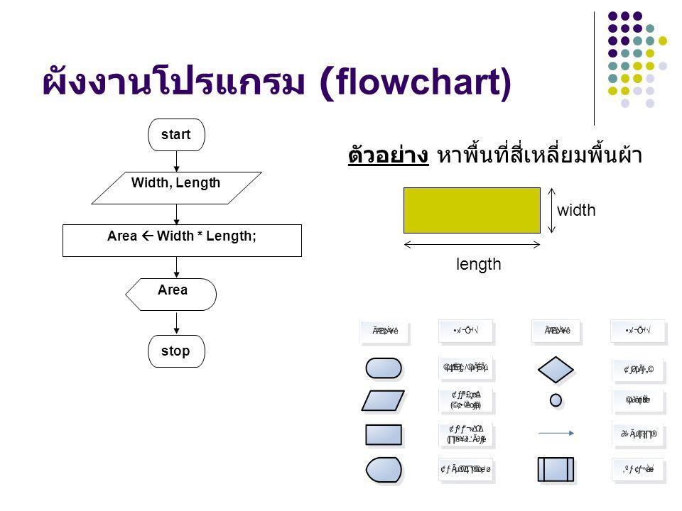 ผังงานโปรแกรม (flowchart)