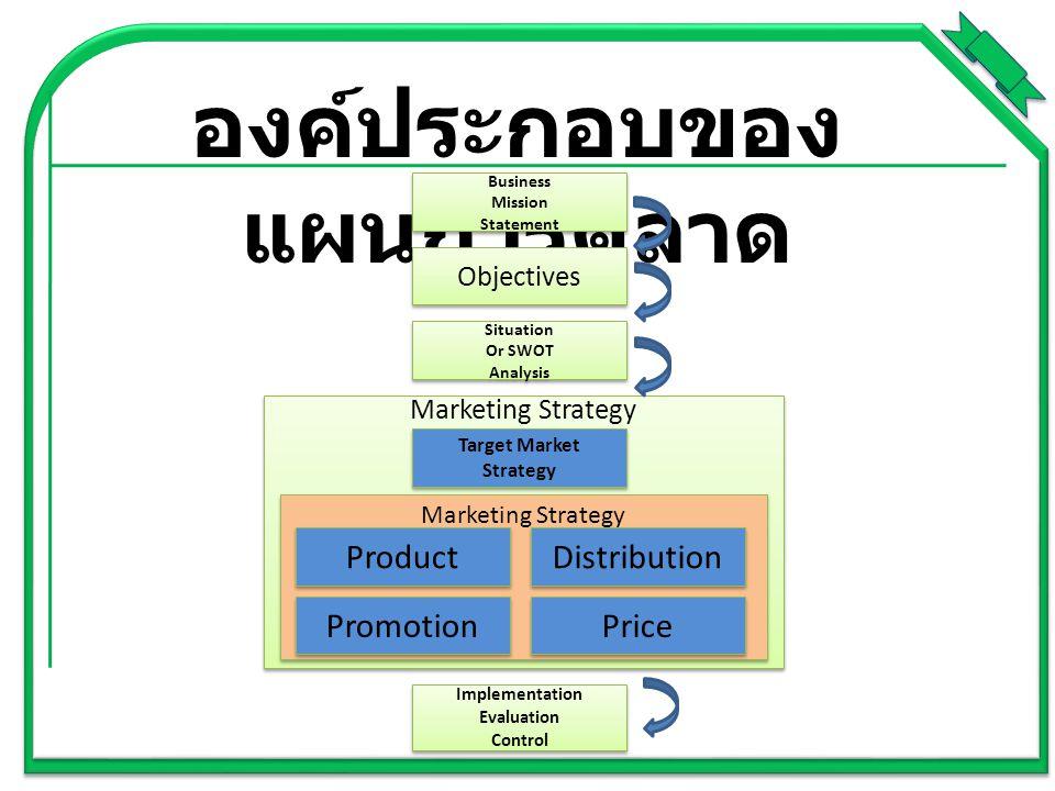 องค์ประกอบของแผนการตลาด