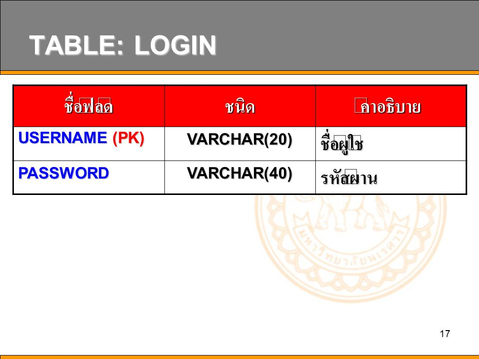 TABLE: LOGIN ชื่อฟิลด์ ชนิด คำอธิบาย ชื่อผู้ใช้ รหัสผ่าน USERNAME (PK)