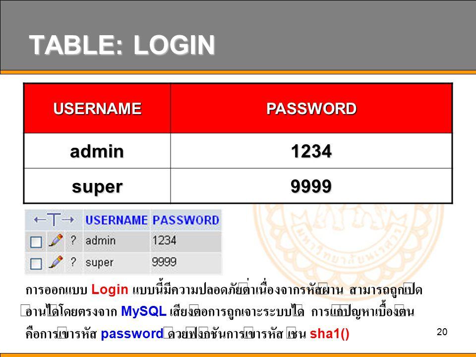 TABLE: LOGIN admin 1234 super 9999