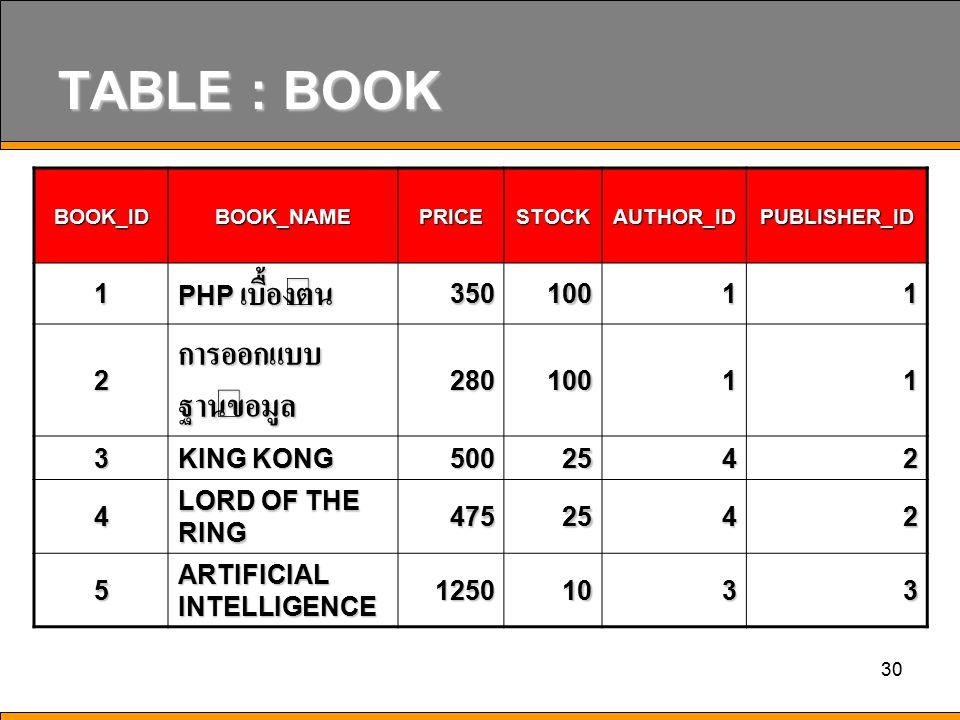 TABLE : BOOK การออกแบบฐานข้อมูล 1 PHP เบื้องต้น 350 100 2 280 3