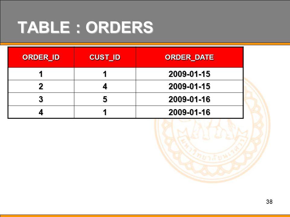 TABLE : ORDERS 1 2009-01-15 2 4 3 5 2009-01-16 ORDER_ID CUST_ID