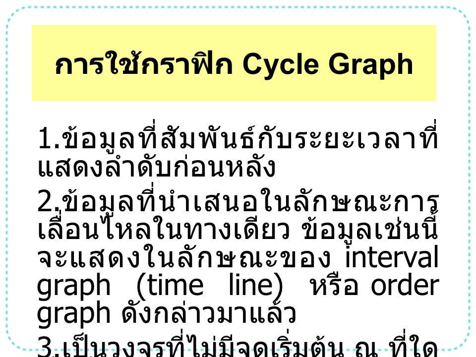 การใช้กราฟิก Cycle Graph