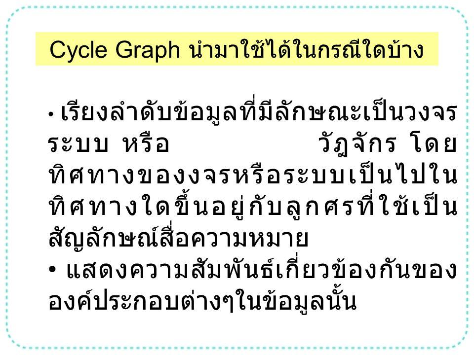 Cycle Graph นำมาใช้ได้ในกรณีใดบ้าง