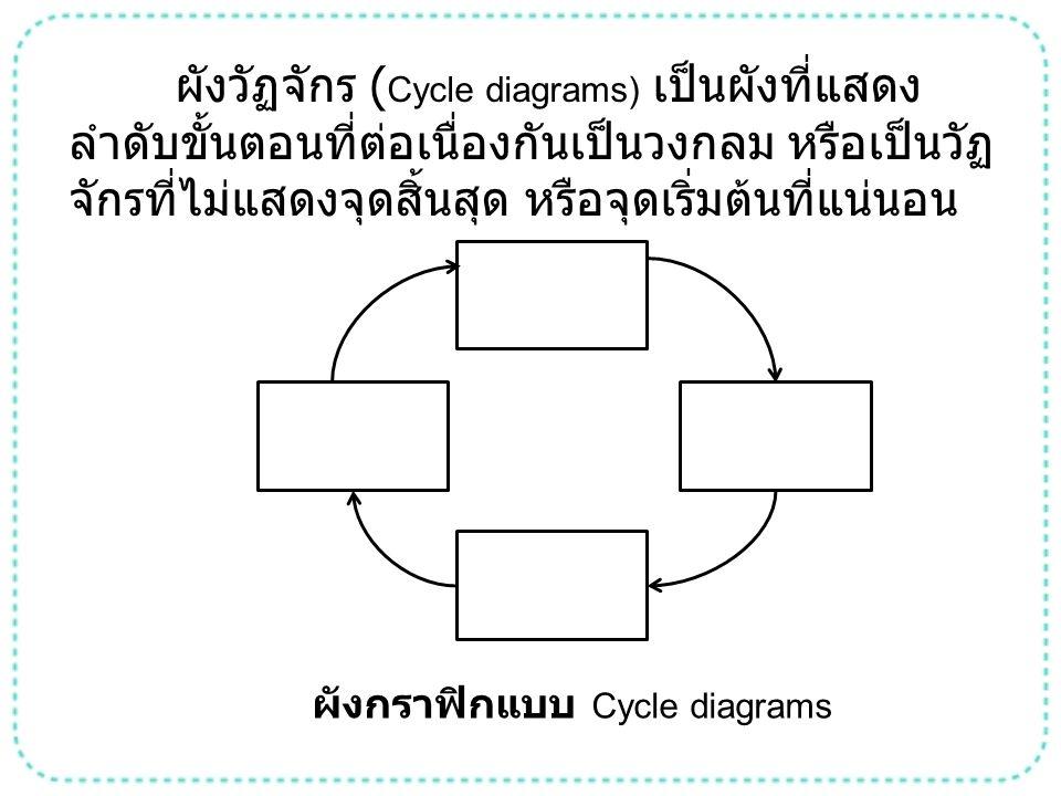 ผังกราฟิกแบบ Cycle diagrams