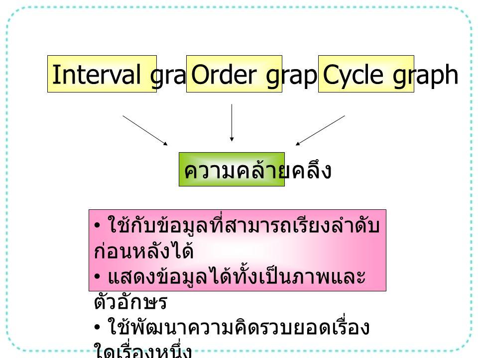 Interval graph Order graph Cycle graph ความคล้ายคลึง