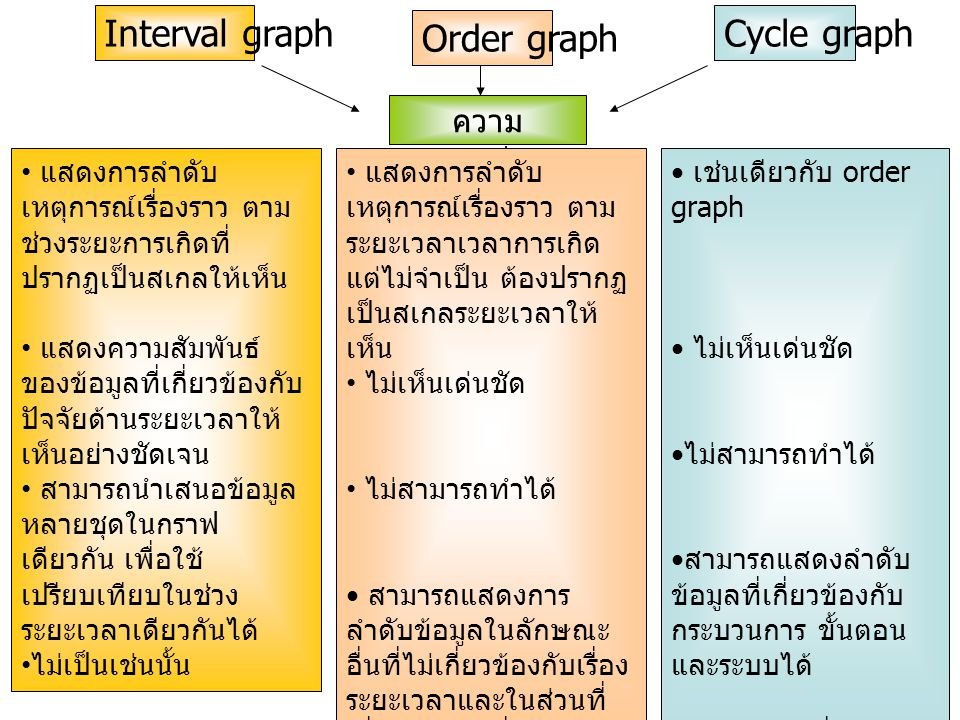 Interval graph Order graph Cycle graph ความแตกต่าง