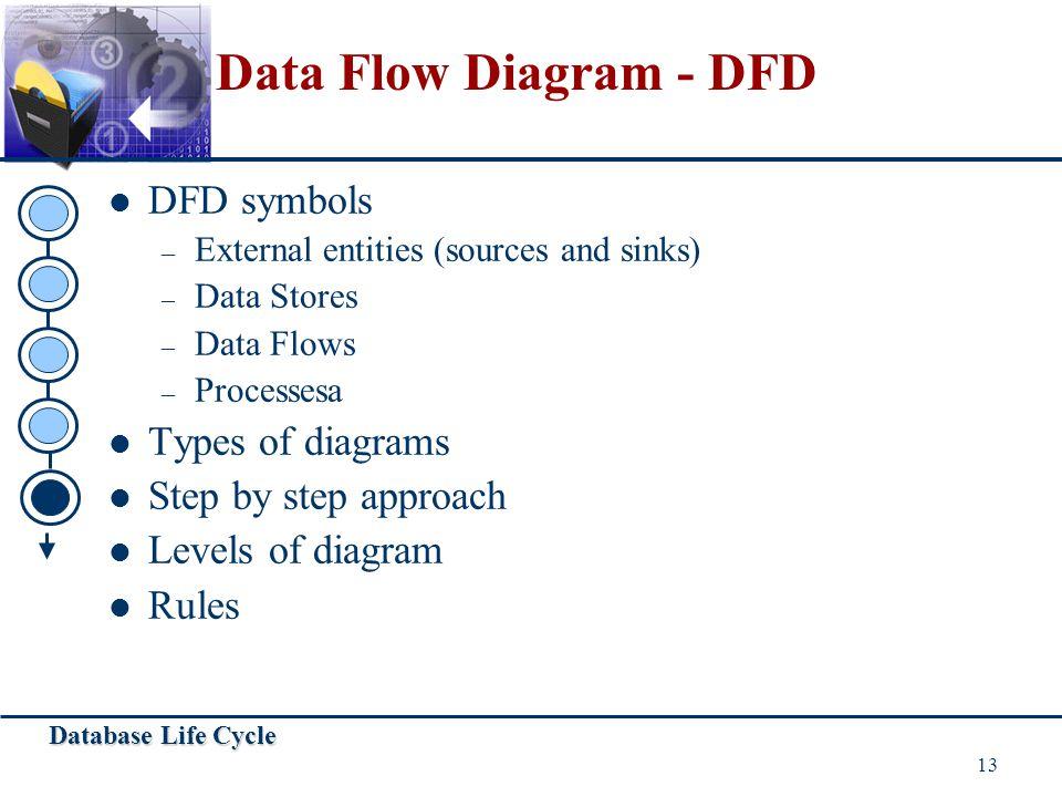 Data Flow Diagram - DFD DFD symbols Types of diagrams