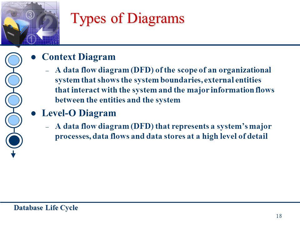 Types of Diagrams Context Diagram Level-O Diagram
