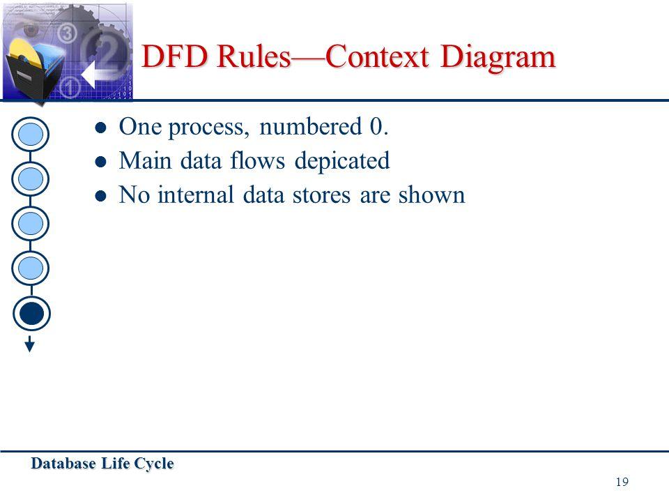 DFD Rules—Context Diagram