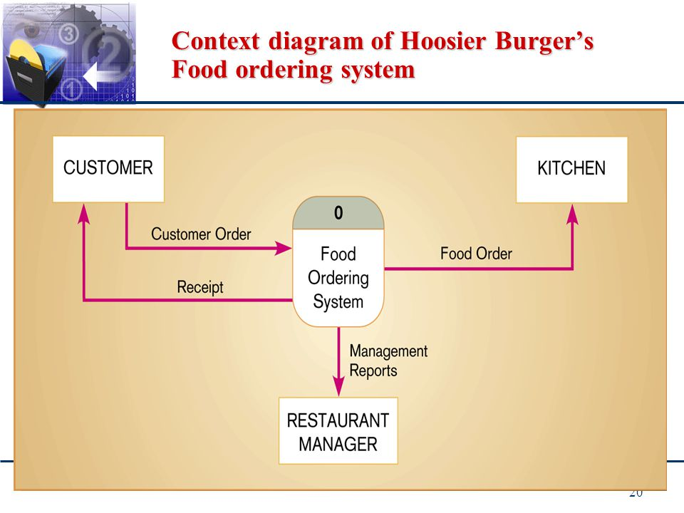 Context diagram of Hoosier Burger's Food ordering system