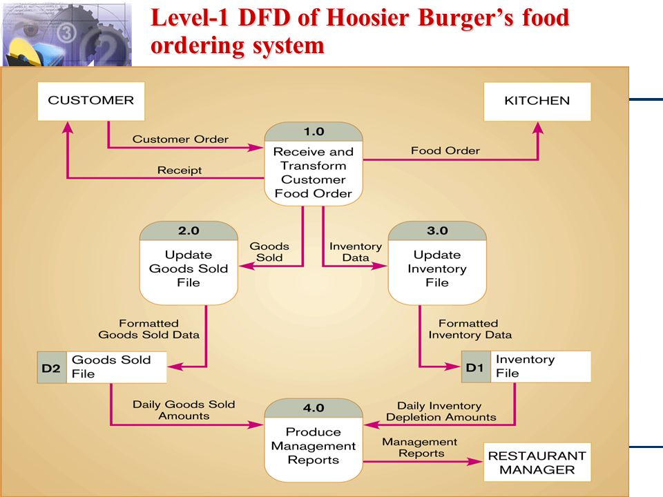Level-1 DFD of Hoosier Burger's food ordering system
