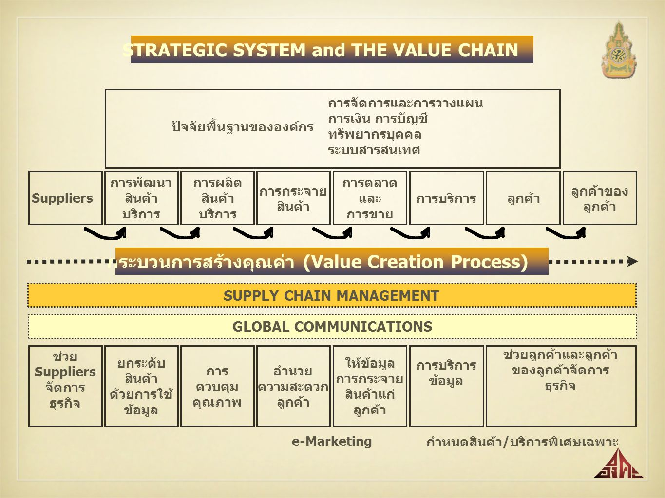 STRATEGIC SYSTEM and THE VALUE CHAIN