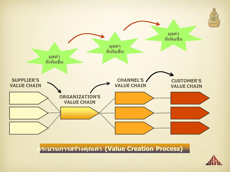 กระบวนการสร้างคุณค่า (Value Creation Process)