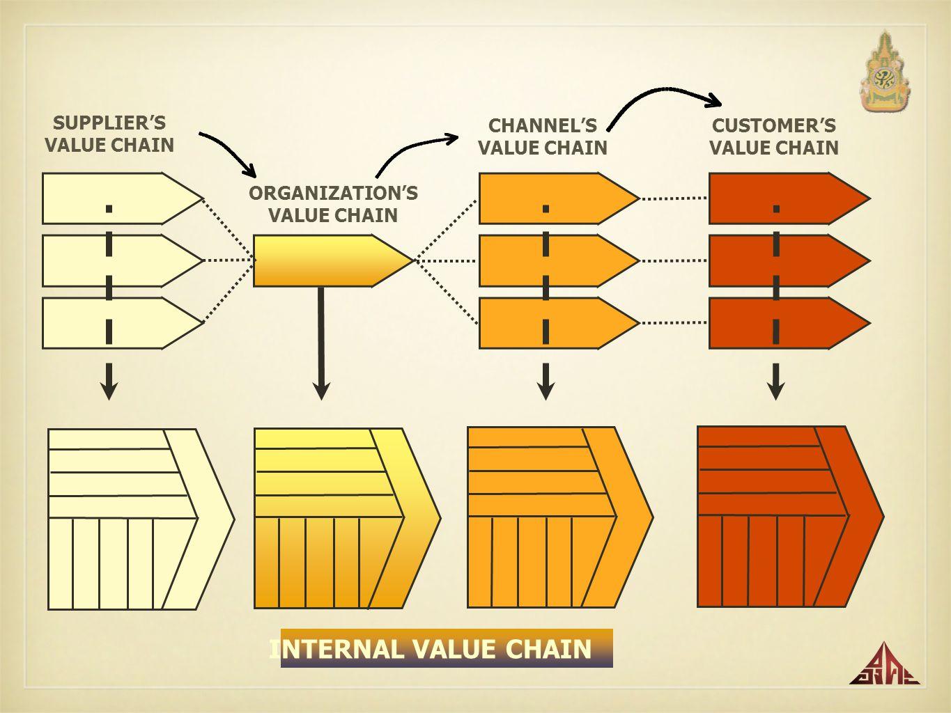 INTERNAL VALUE CHAIN SUPPLIER'S VALUE CHAIN CHANNEL'S VALUE CHAIN