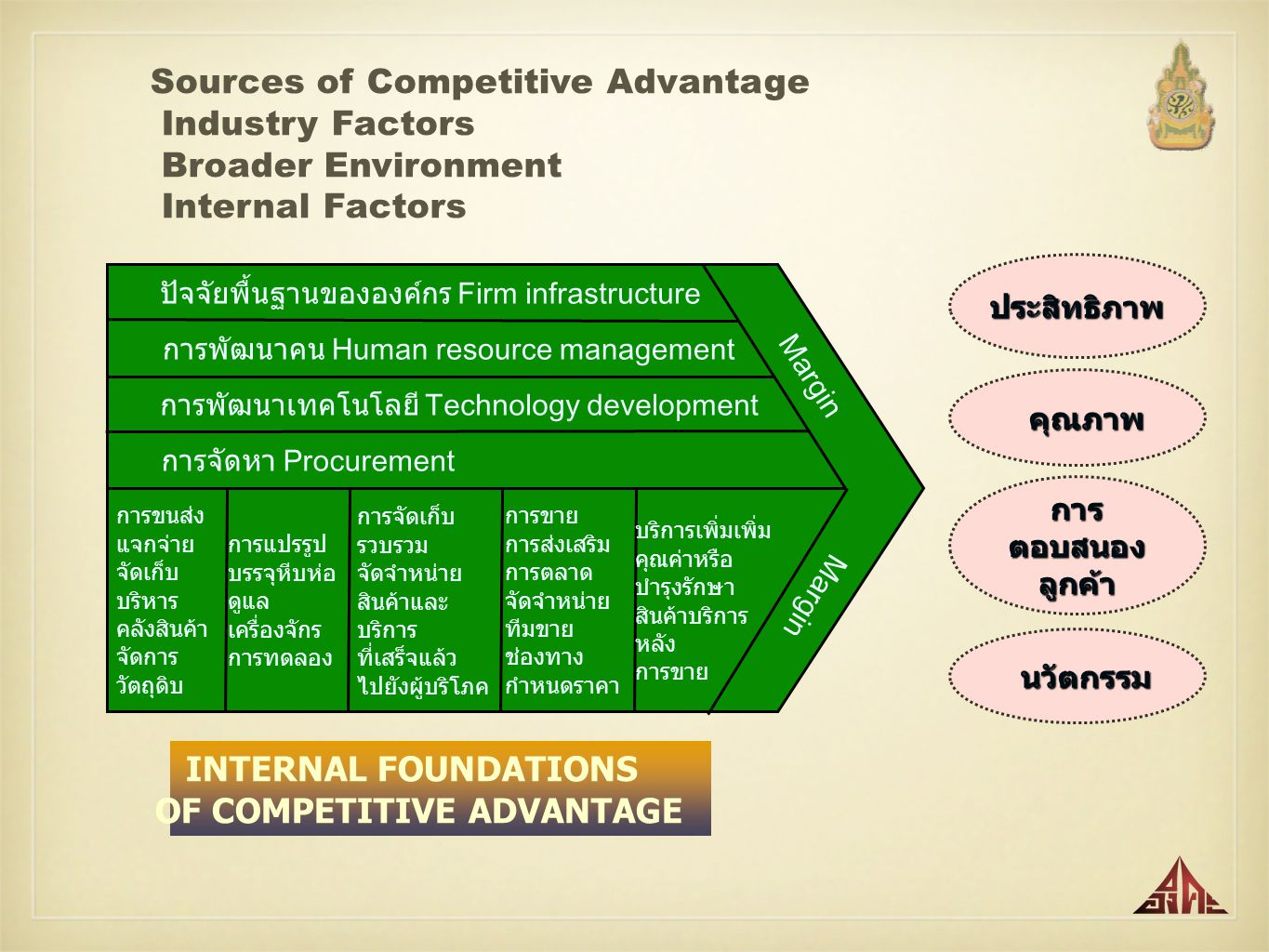 OF COMPETITIVE ADVANTAGE