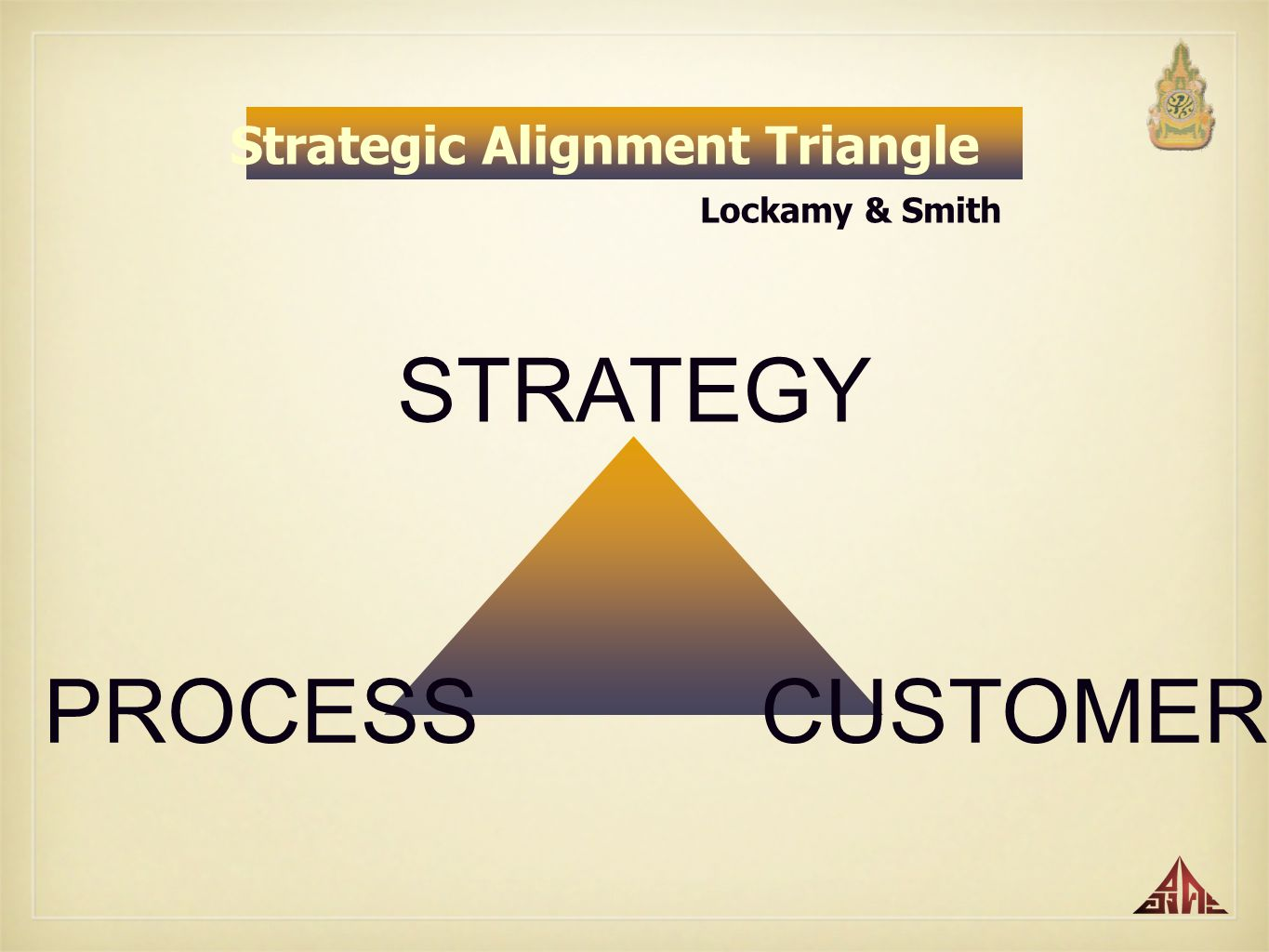 Strategic Alignment Triangle