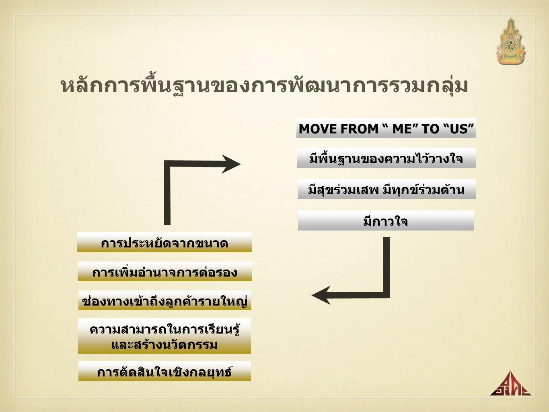 หลักการพื้นฐานของการพัฒนาการรวมกลุ่ม