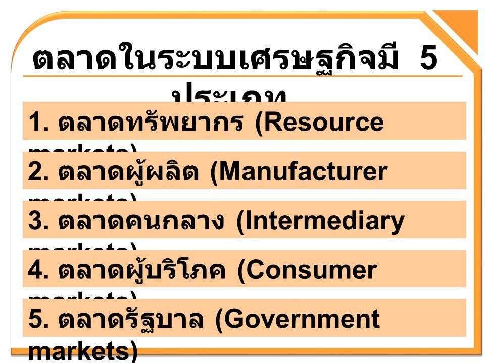ตลาดในระบบเศรษฐกิจมี 5 ประเภท