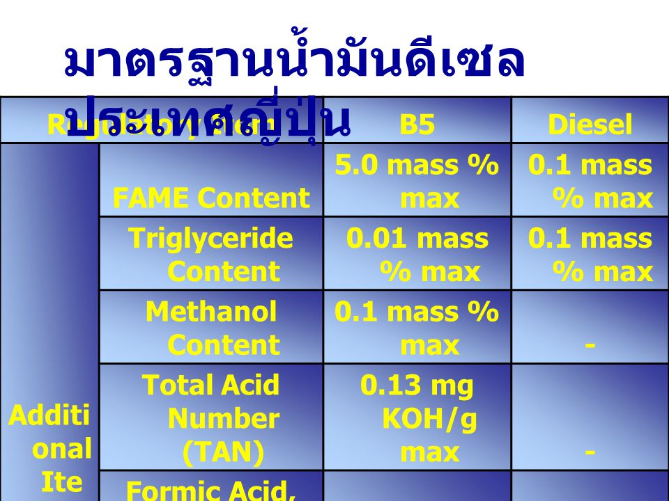 Total Acid Number (TAN) Formic Acid, Acetic Acid and Propionic Acid