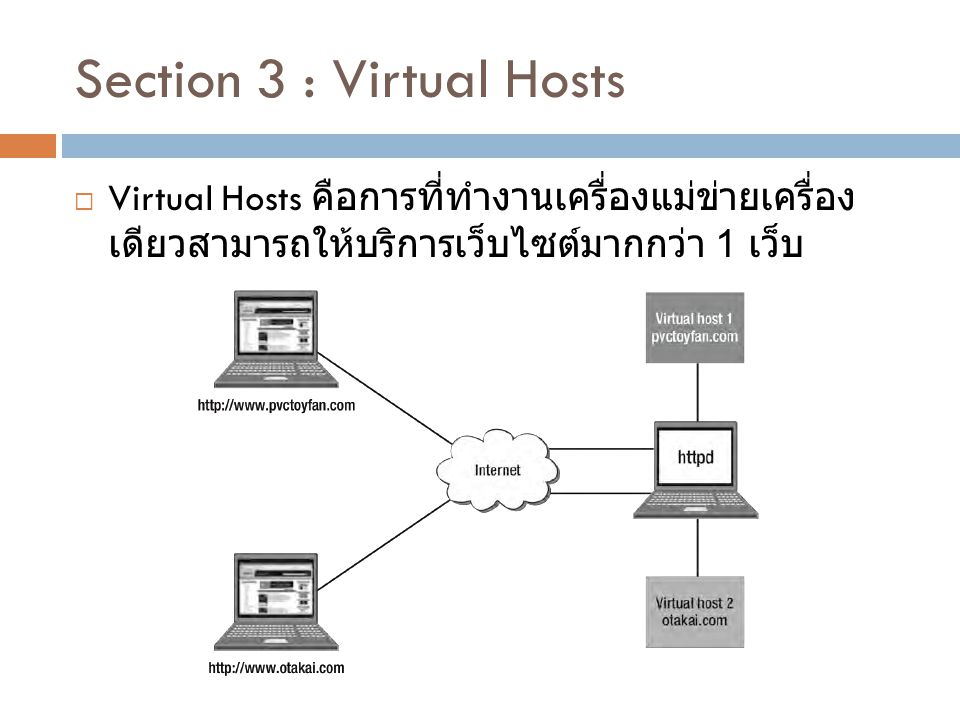 Section 3 : Virtual Hosts