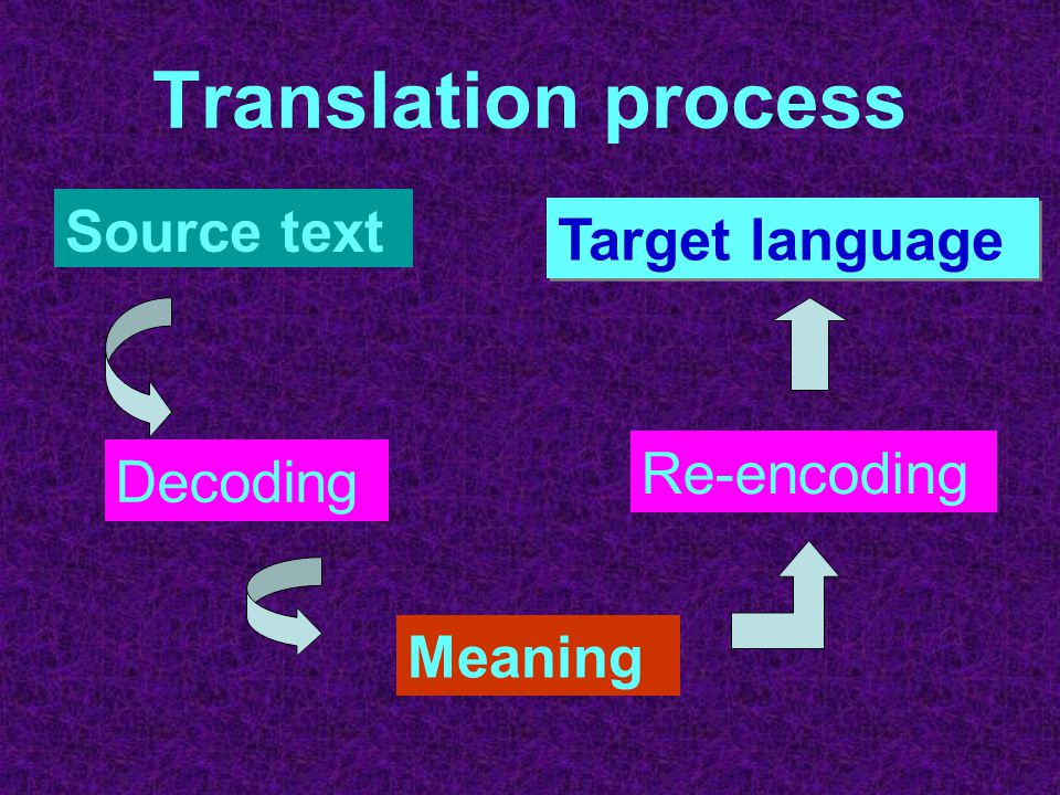 Translation process Source text Target language Re-encoding Decoding