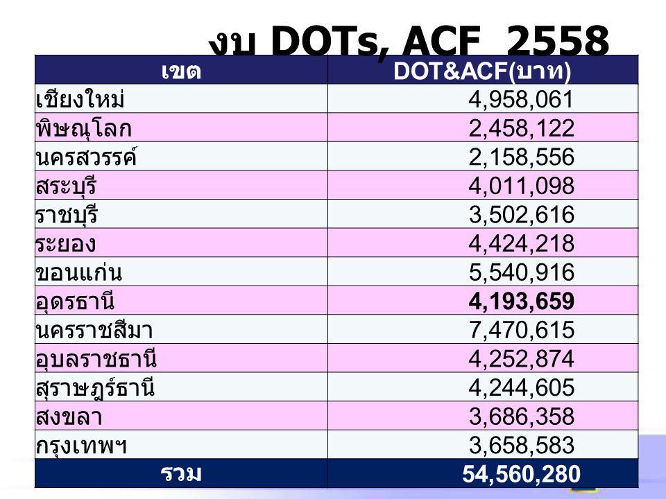งบ DOTs, ACF 2558 เขต DOT&ACF(บาท) เชียงใหม่ 4,958,061 พิษณุโลก