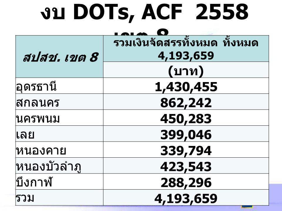 รวมเงินจัดสรรทั้งหมด ทั้งหมด 4,193,659