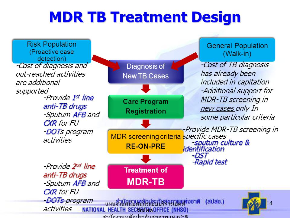 MDR TB Treatment Design