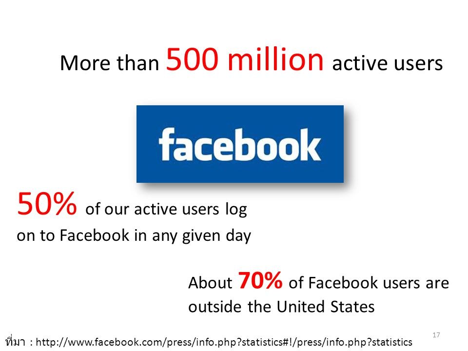 50% of our active users log on to Facebook in any given day