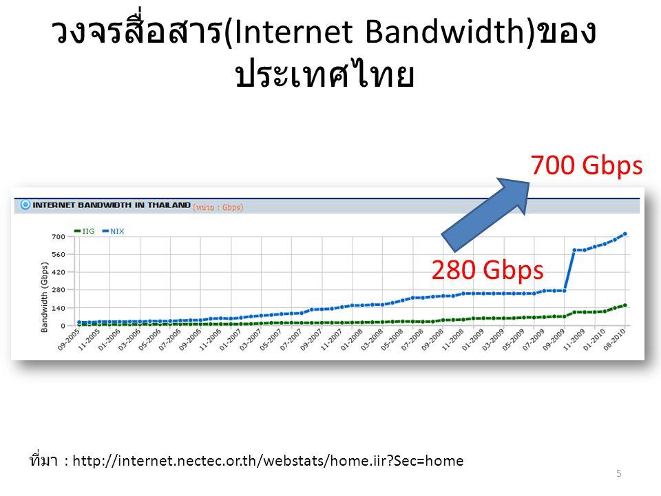 วงจรสื่อสาร(Internet Bandwidth)ของประเทศไทย