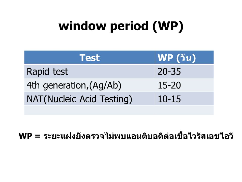 window period (WP) Test WP (วัน) Rapid test 20-35