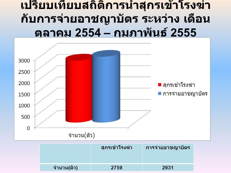 เปรียบเทียบสถิติการนำสุกรเข้าโรงฆ่ากับการจ่ายอาชญาบัตร ระหว่าง เดือน ตุลาคม 2554 – กุมภาพันธ์ 2555