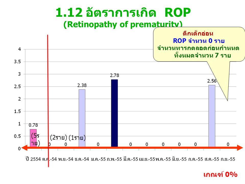 1.12 อัตราการเกิด ROP (Retinopathy of prematurity)
