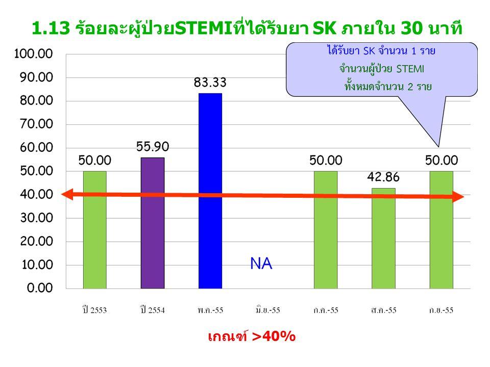 1.13 ร้อยละผู้ป่วยSTEMIที่ได้รับยา SK ภายใน 30 นาที