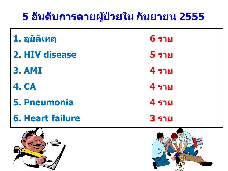 5 อันดับการตายผู้ป่วยใน กันยายน 2555