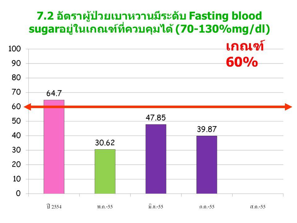 7.2 อัตราผู้ป่วยเบาหวานมีระดับ Fasting blood sugarอยู่ในเกณฑ์ที่ควบคุมได้ (70-130%mg/dl)