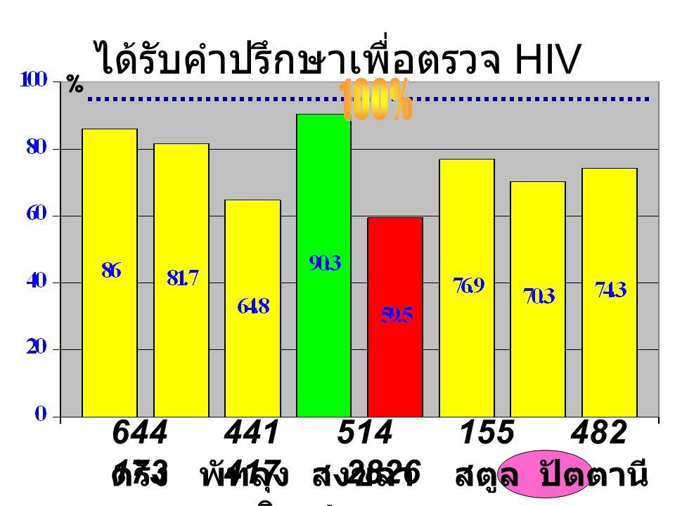 ได้รับคำปรึกษาเพื่อตรวจ HIV