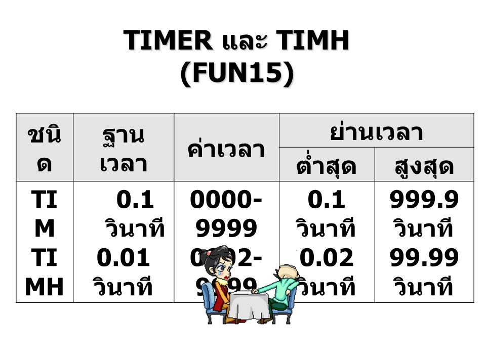 TIMER และ TIMH (FUN15) ชนิด ฐานเวลา ค่าเวลา ย่านเวลา ต่ำสุด สูงสุด TIM