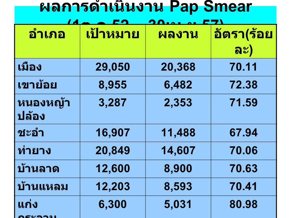 ผลการดำเนินงาน Pap Smear (1ต.ค.52 – 30เม.ย.57)
