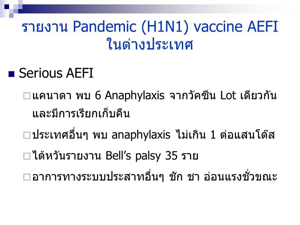 รายงาน Pandemic (H1N1) vaccine AEFI ในต่างประเทศ