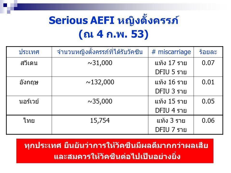 Serious AEFI หญิงตั้งครรภ์ (ณ 4 ก.พ. 53)