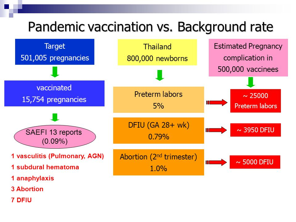 Pandemic vaccination vs. Background rate