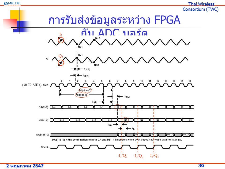 การรับส่งข้อมูลระหว่าง FPGA กับ ADC บอร์ด