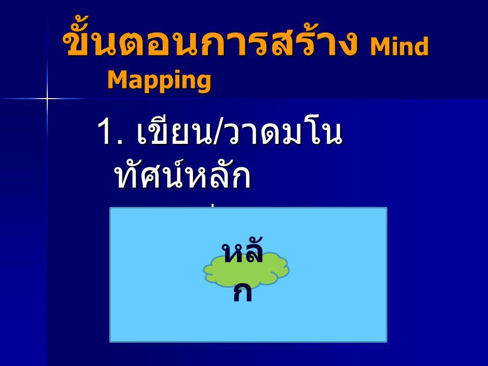 ขั้นตอนการสร้าง Mind Mapping