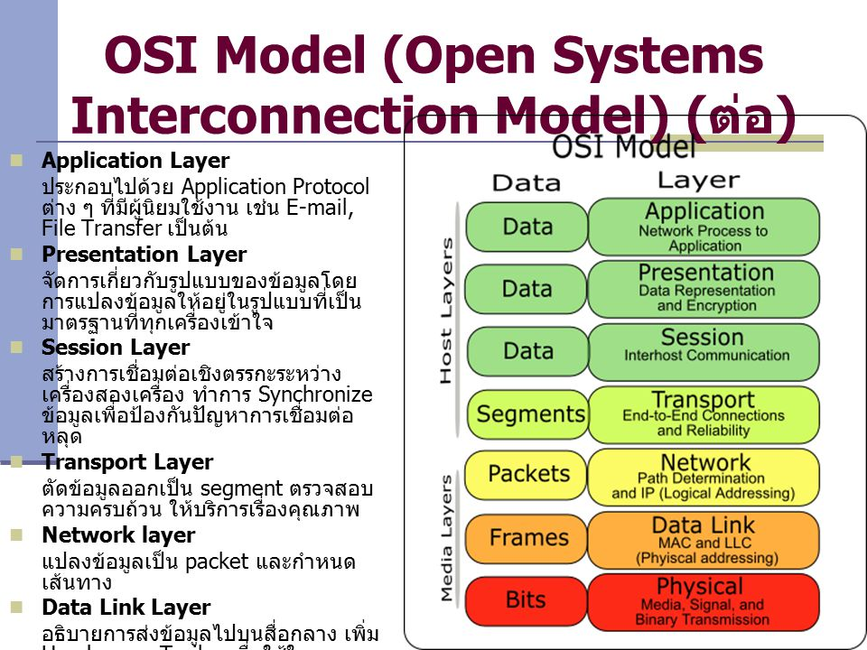 OSI Model (Open Systems Interconnection Model) (ต่อ)