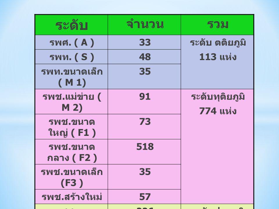 ระดับ จำนวน รวม รพศ. ( A ) 33 ระดับ ตติยภูมิ 113 แห่ง รพท. ( S ) 48