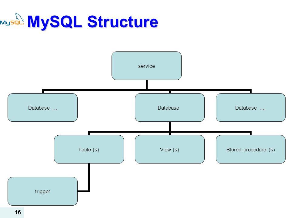 MySQL Structure