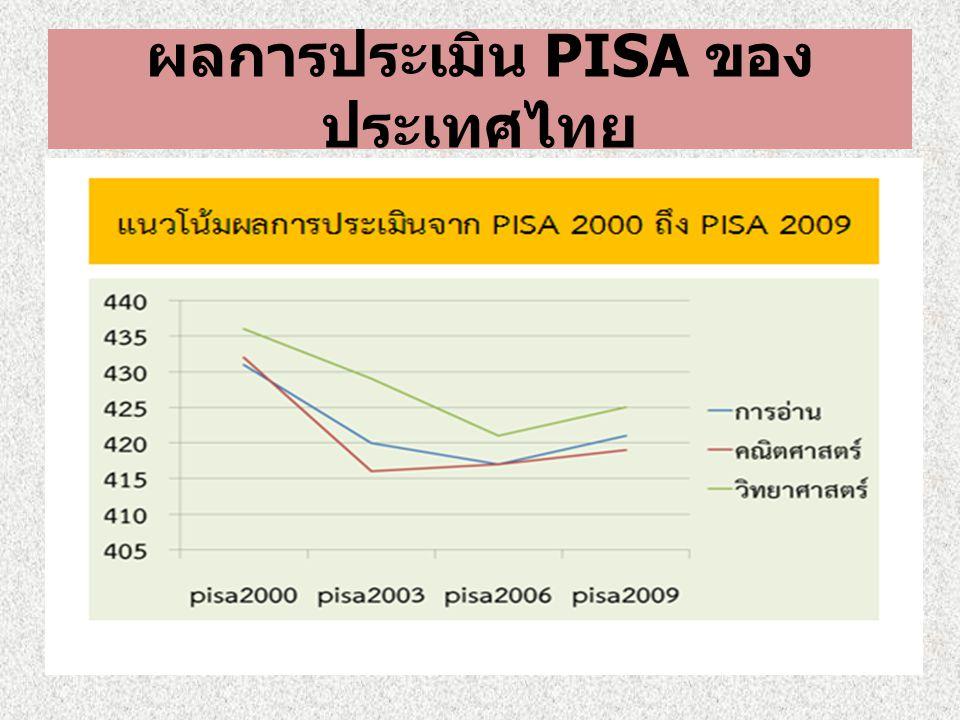 ผลการประเมิน PISA ของประเทศไทย
