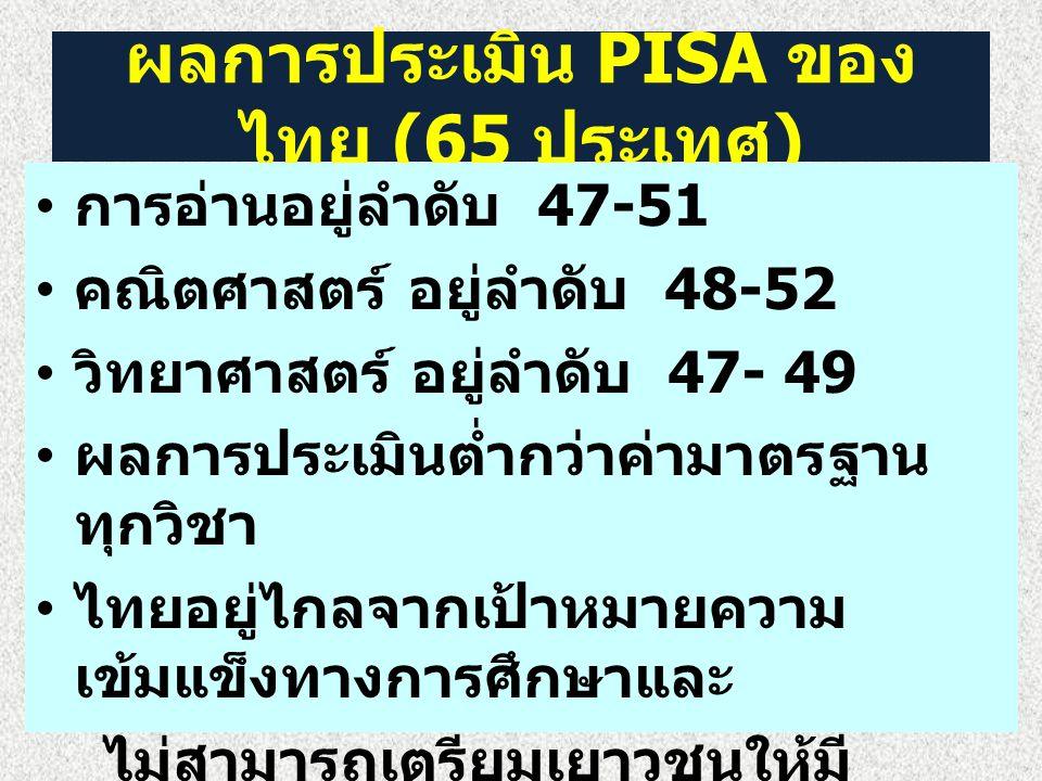 ผลการประเมิน PISA ของไทย (65 ประเทศ)